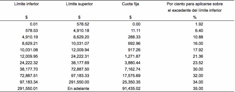 Comparativa de cálculo de ISR2018